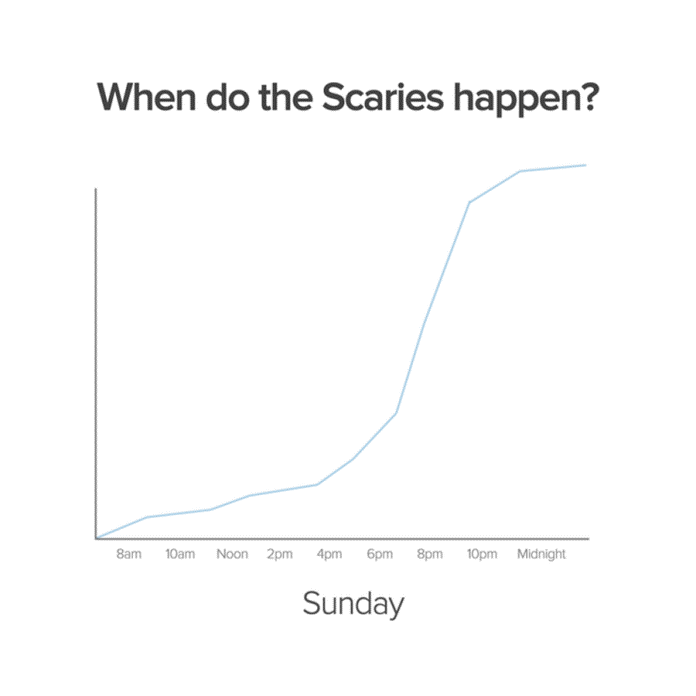 Sunday Scaries Graph